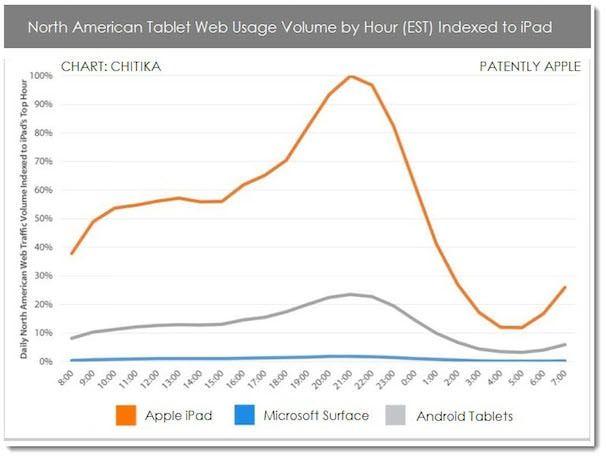 использование iPad