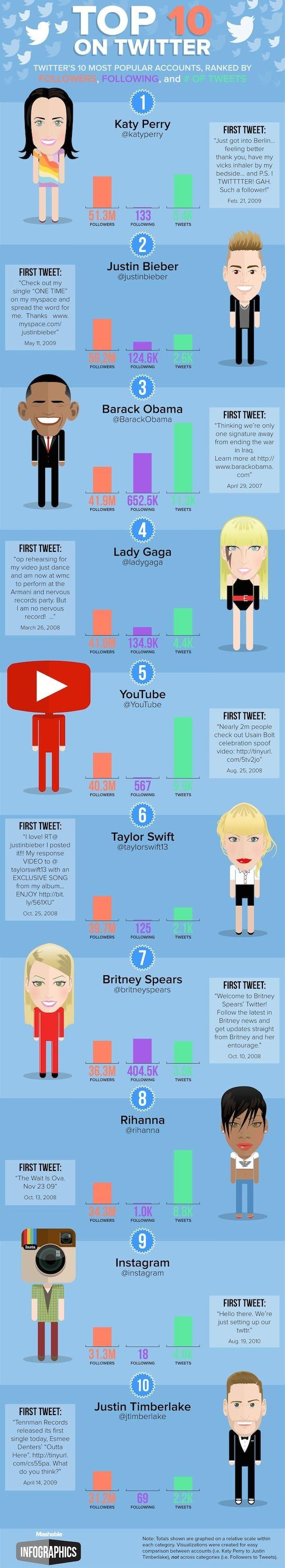 Top 10 пользователей Twitter