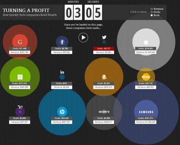 Сколько зарабатывет Apple