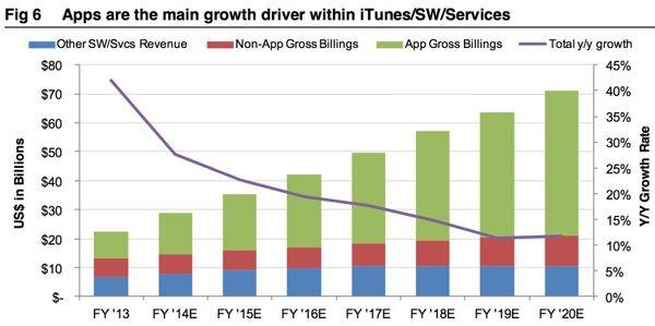 прибыль iTunes