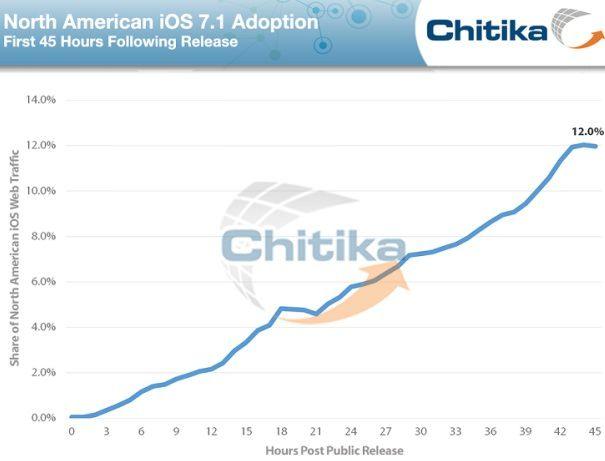 chikita iOS 7.1