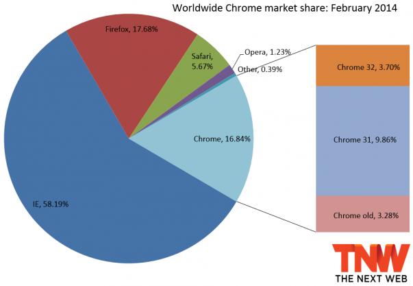 chrome_share_february_2014 3