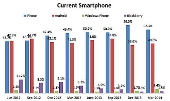рыночная доля смартфонов