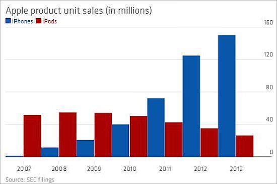 продажи iPhone и iPod