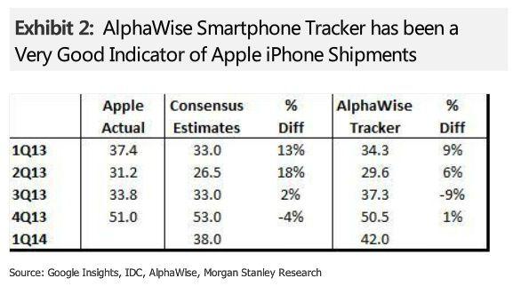 продажи iPhone во втором квартале