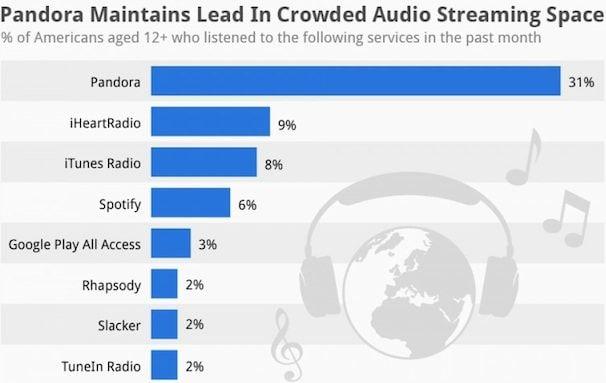 iTunes Radio против Pandora