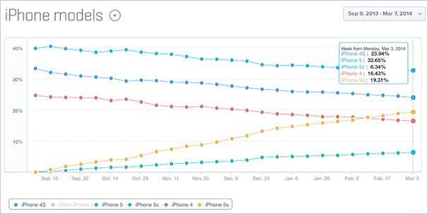 iPhone 5s и iPhone