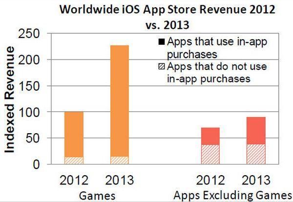 мобильных приложений в 2013 году