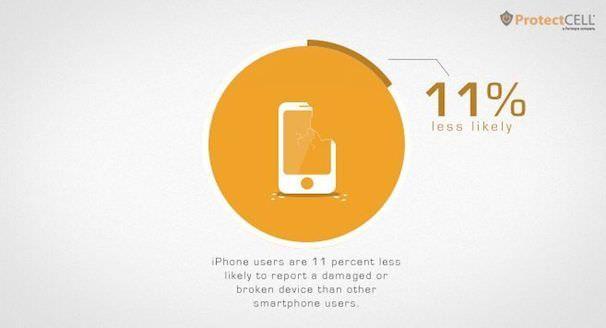 iPhone воруют чаще, чем он ломается