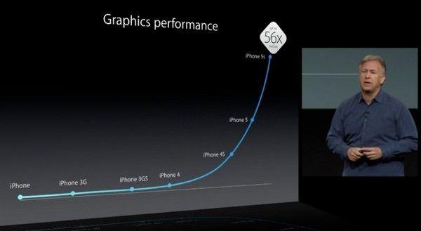 Будущие модели iPhone