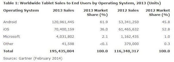 Мировые продажи планшетов iPad