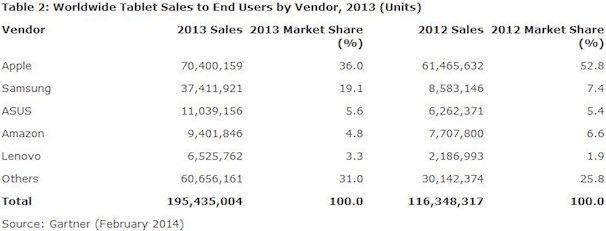 Мировые продажи iPad