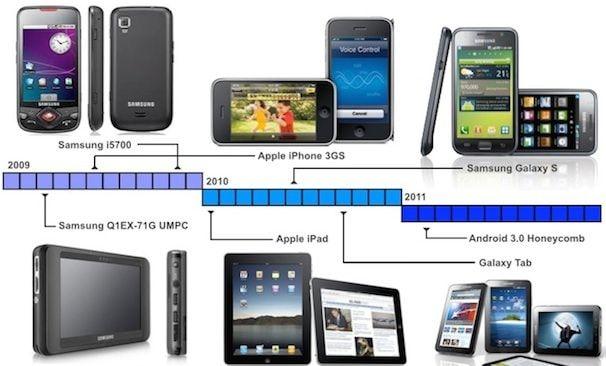 Samsung копирует Apple