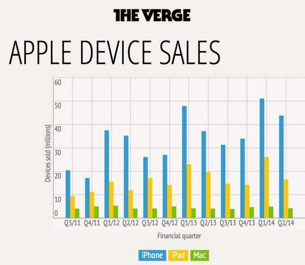 Обзор финансового отчета Apple