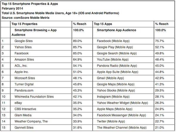 Apple возглавляет рейтинг