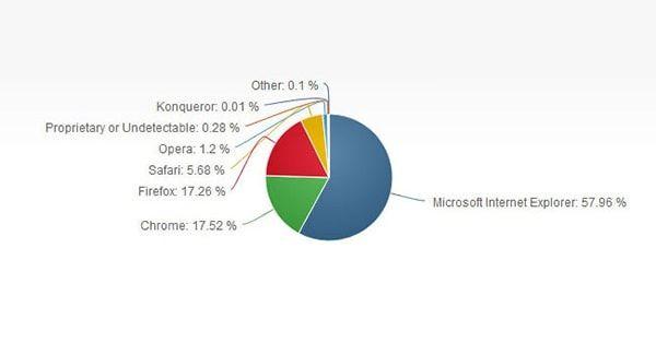 Доля браузеров на рынке в апреле 2014