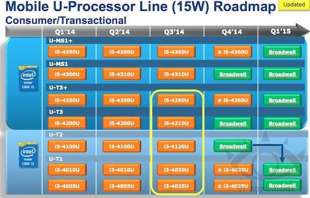 intel 15w roadmap