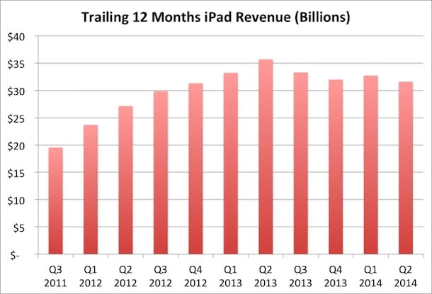 доход с продаж iPad