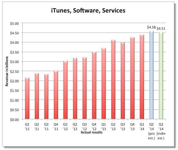 продажи в iTunes