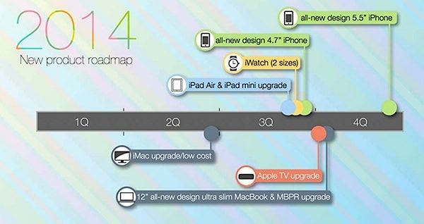 kuo apple 2014 roadmap