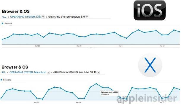 iOS 8 и Mac OS X 10.10
