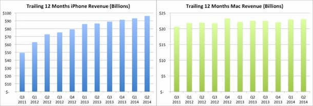 продажи iPhone и Mac