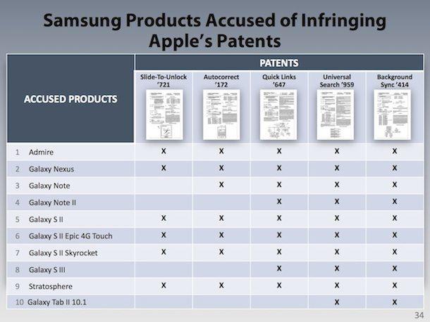 Продукты Samsung патенты Apple
