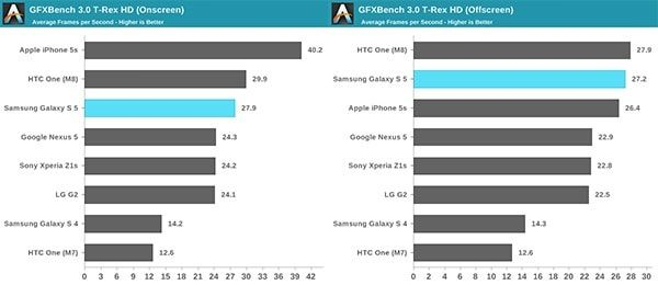 обособленный тест GFXBENCH Samsung Galaxy S5 HTC One и iPhone 5S