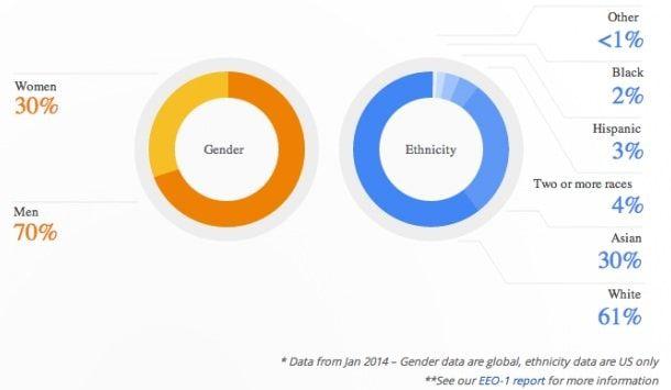 Демография сотрудников Google