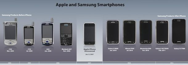 Samsung Apple Timeline