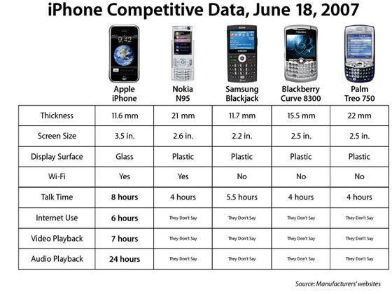 iPhone 2g и конкуренты в 2007 году