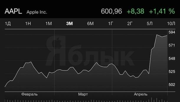 apple stocks 600 yablyk