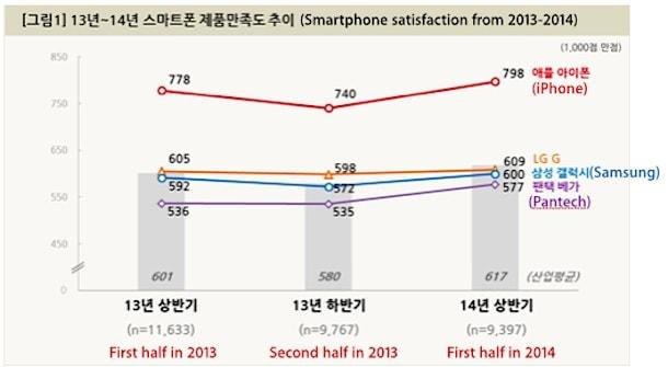 iphone в южной корее