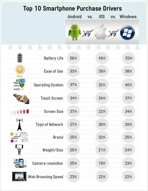 продолжительность заряда батареи iPhone