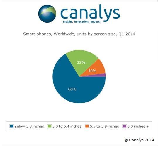 размер экрана в смартфонах