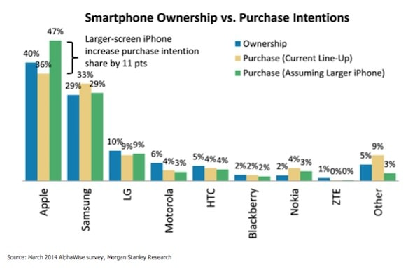 продажи iPhone в США