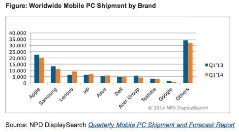 мировые поставки планшетов