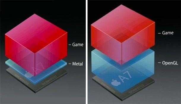 Metal и OpenGL