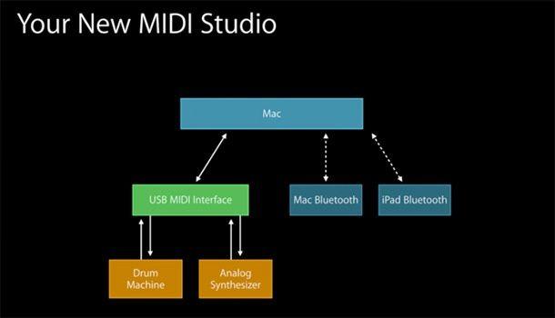 Новый протокол MIDI