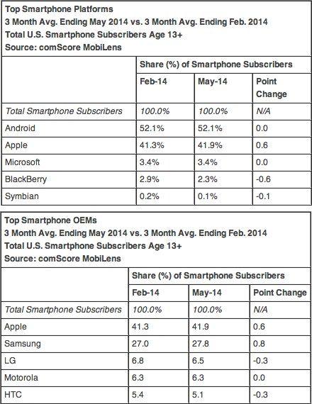 iPhone - самый популярный смартфон в США