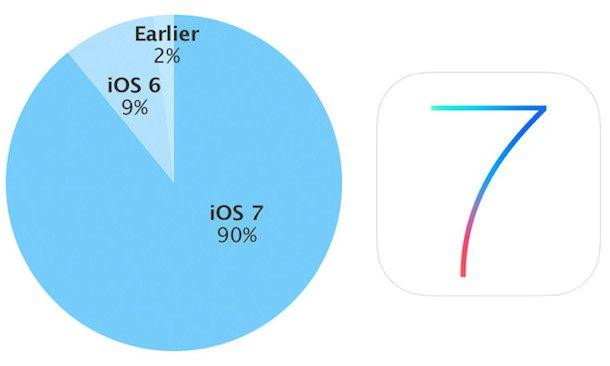 Доля iOS 7 - 90%