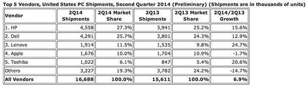 Статистика продаж ПК