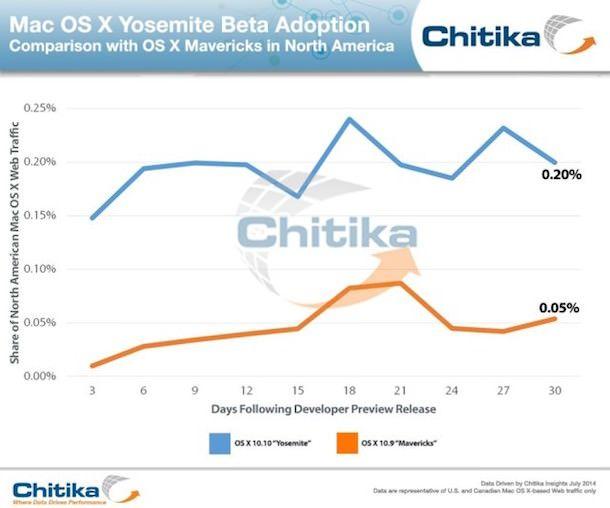 распространение OS X Yosemite