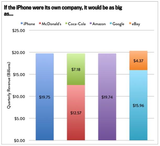 прибыль с продажи iPhone
