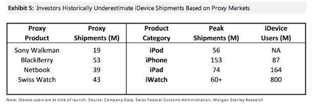 Продажи устройств Apple в сравнении с конкурентами