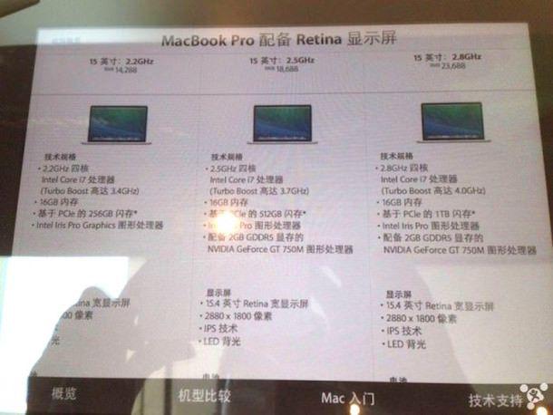 Macbook Pro с дисплеем Retina 2014