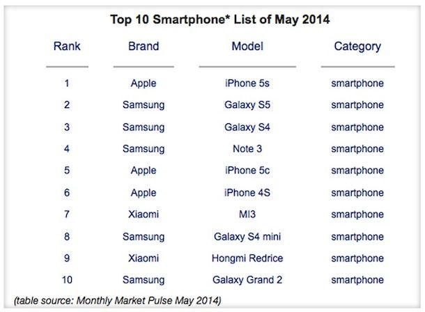 10 лучших смартфонов, май 2014 года