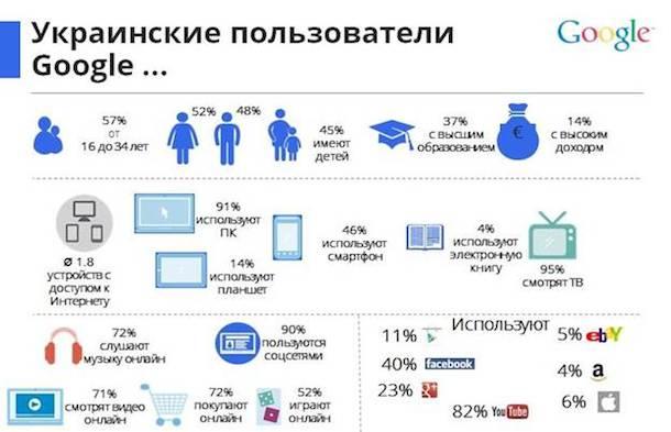 Украинский интернет-пользователь