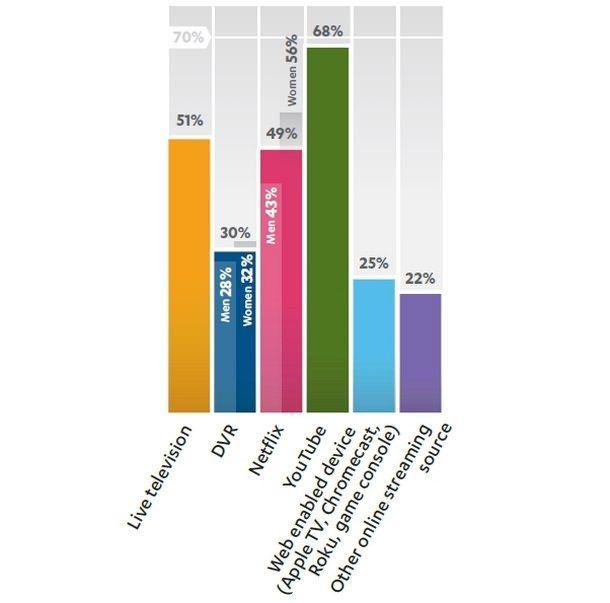 В США YouTube популярнее телевидения