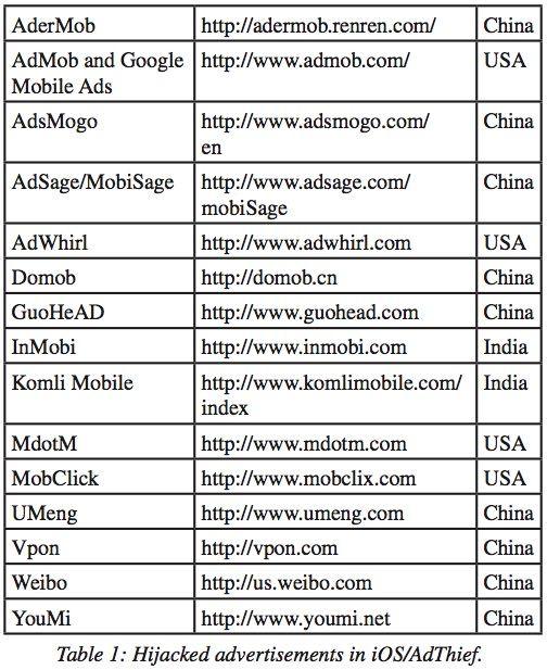 AdThief - вирус для iPhone и iPad
